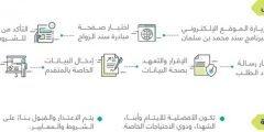 طريقة التسجيل في سند محمد بن سلمان