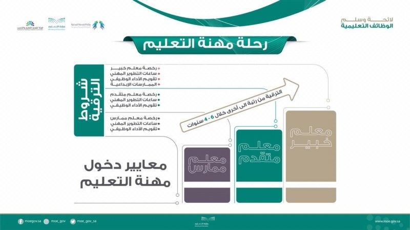 موعد تطبيق لائحة الوظائف التعليمية وسلم الرواتب الجديد